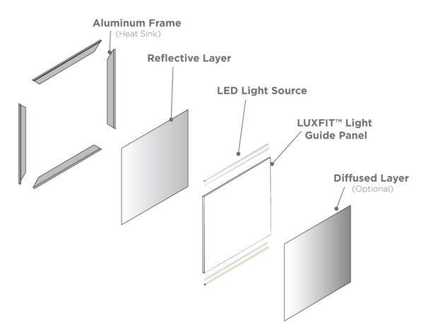 luxfit led light panel ledconn. Black Bedroom Furniture Sets. Home Design Ideas