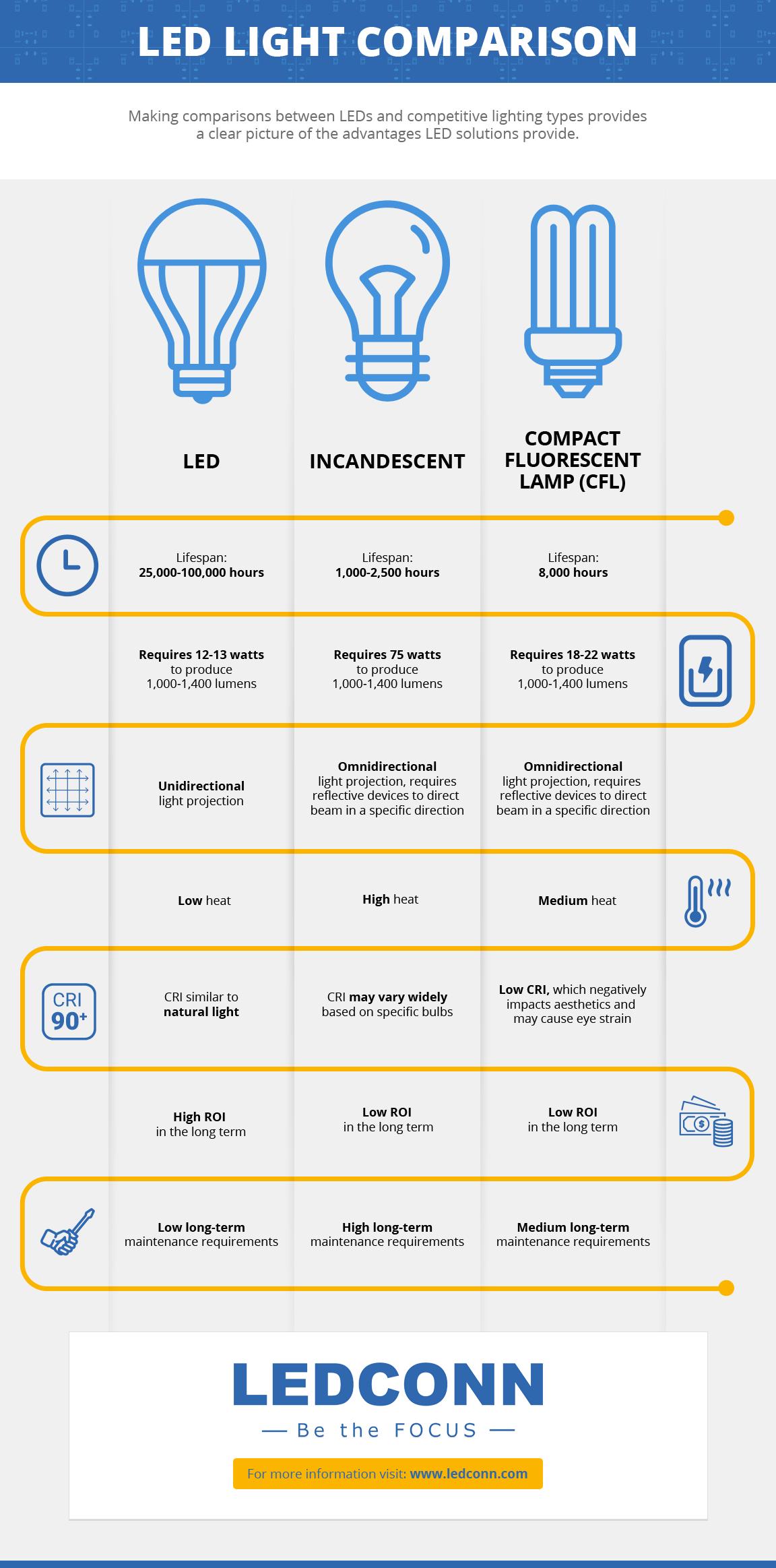 LED Light Comparison infographic